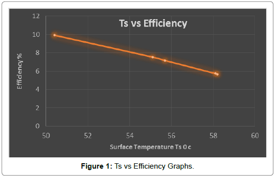 fundamentals-renewable-energy-Ts-Efficiency-Graphs