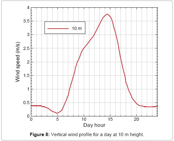 fundamentals-renewable-energy-Vertical-wind-height