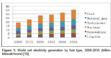 fundamentals-renewable-energy-World-net