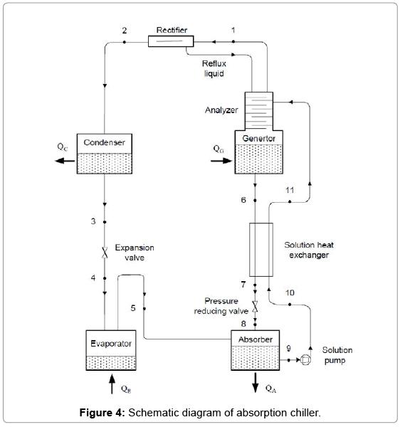 fundamentals-renewable-energy-absorption-chiller
