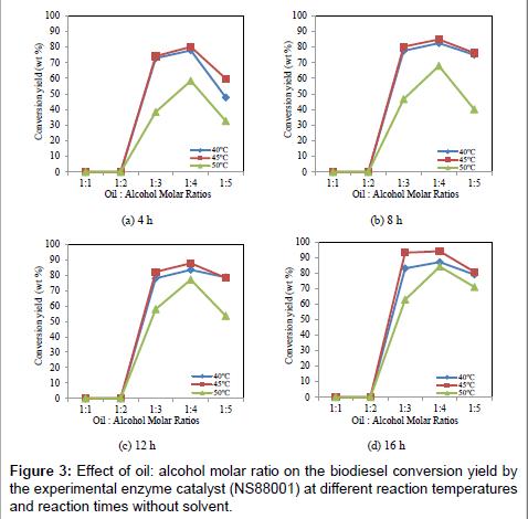 fundamentals-renewable-energy-alcohol-molar-ratio