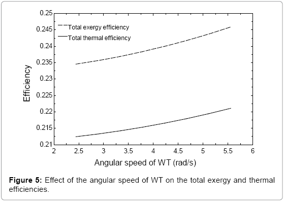 fundamentals-renewable-energy-angular-speed-thermal