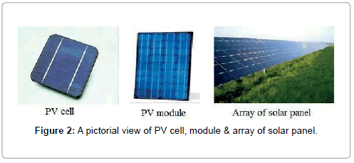 fundamentals-renewable-energy-applications-array-solar-panel