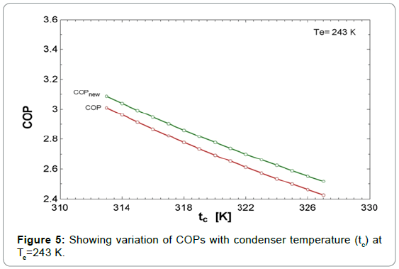 fundamentals-renewable-energy-applications-condenser-temperature