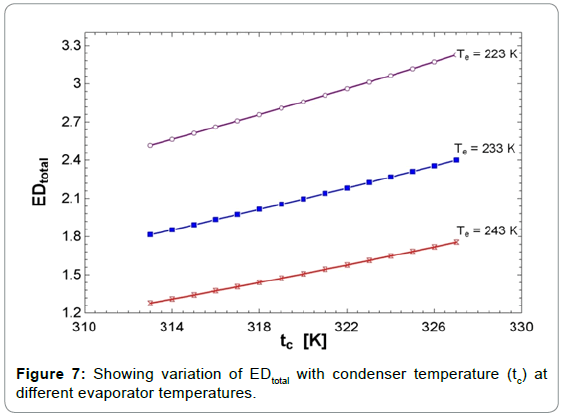 fundamentals-renewable-energy-applications-condenser-temperature-evaporator
