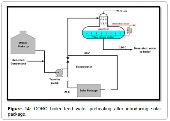 fundamentals-renewable-energy-applications-corc-boiler-feed