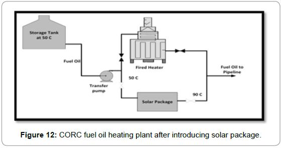 fundamentals-renewable-energy-applications-corc-fuel-oil