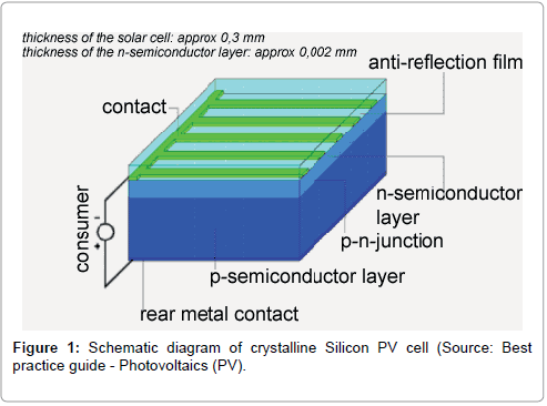 fundamentals-renewable-energy-applications-crystalline-silicon