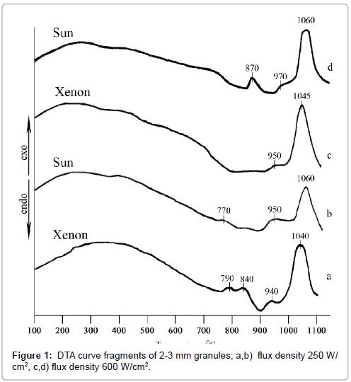 fundamentals-renewable-energy-applications-curve-fragments