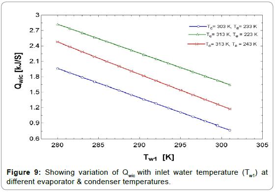 fundamentals-renewable-energy-applications-evaporator-condenser-temperatures