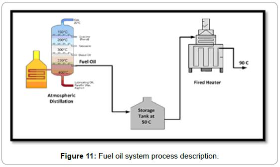 fundamentals-renewable-energy-applications-fuel-oil-system