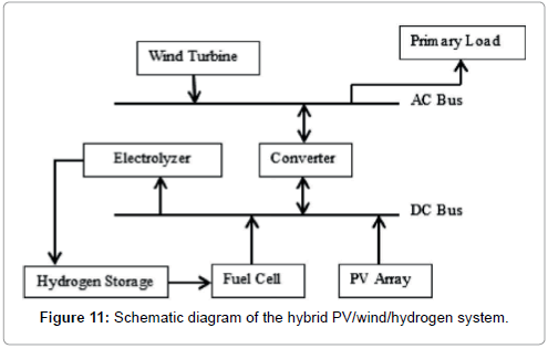 fundamentals-renewable-energy-applications-hybrid-hydrogen-system