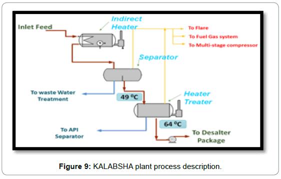 fundamentals-renewable-energy-applications-kalabsha-process