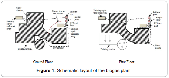 photo home biogas system design images awesome - Home Biogas System Design