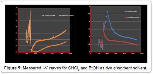 fundamentals-renewable-energy-applications-measured-absorbent