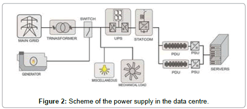 fundamentals-renewable-energy-applications-power-supply-data-centre