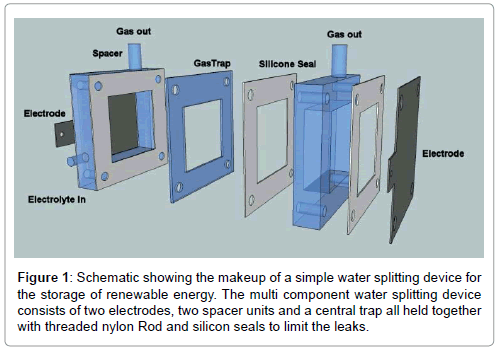 Water Splitting Test Cell for Renewable Energy Storage as Hydrogen