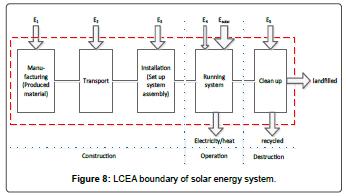 fundamentals-renewable-energy-boundary-solar-energy