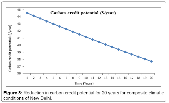 fundamentals-renewable-energy-carbon-credit-potential-20-years