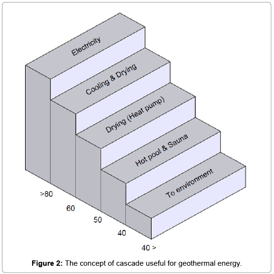 fundamentals-renewable-energy-cascade-useful-geothermal-energy