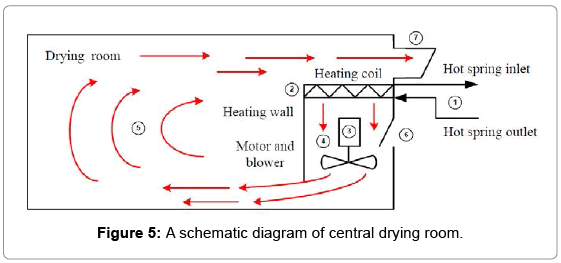 fundamentals-renewable-energy-central-drying-room