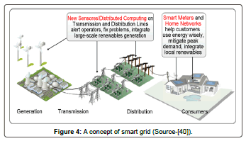 fundamentals-renewable-energy-concept-smart-grid