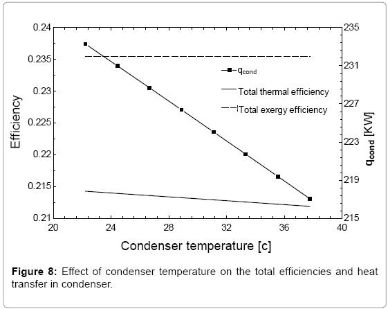 fundamentals-renewable-energy-condenser-temperature-condenser