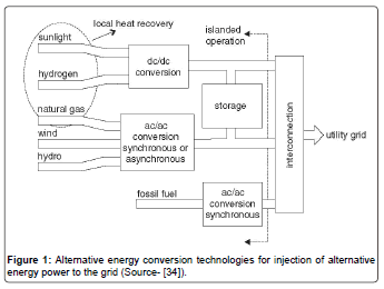 fundamentals-renewable-energy-conversion-technologies