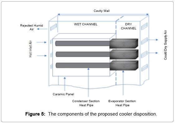 fundamentals-renewable-energy-cooler-disposition