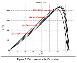 fundamentals-renewable-energy-curves-solar-module