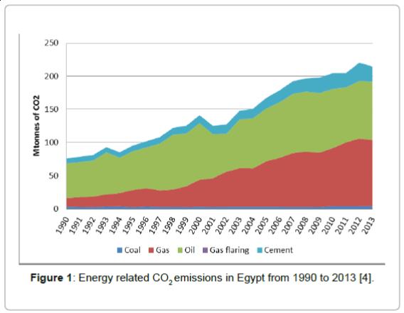 fundamentals-renewable-energy-emissions-Egypt