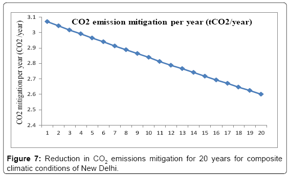 fundamentals-renewable-energy-emissions-mitigation-20-years