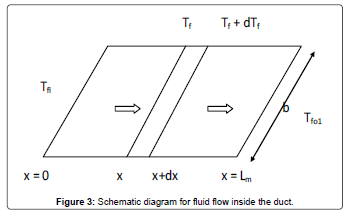 fundamentals-renewable-energy-fluid-flow-duct