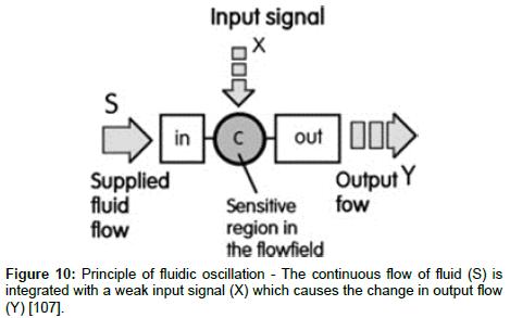 fundamentals-renewable-energy-fluidic-oscillation