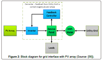 fundamentals-renewable-energy-grid-interface-array