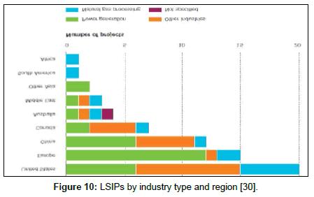 fundamentals-renewable-energy-industry-type