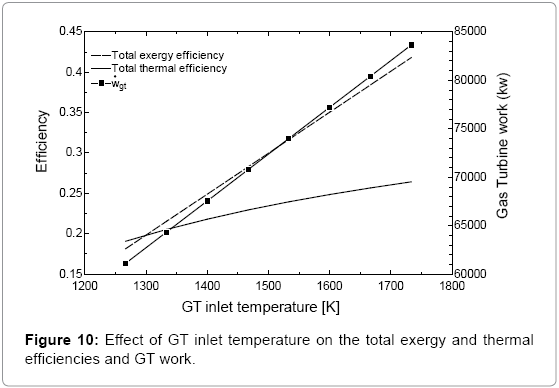 fundamentals-renewable-energy-inlet-temperature-total-exergy