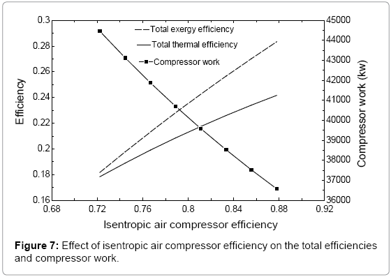 fundamentals-renewable-energy-isentropic-air-compressor-6-203-g007