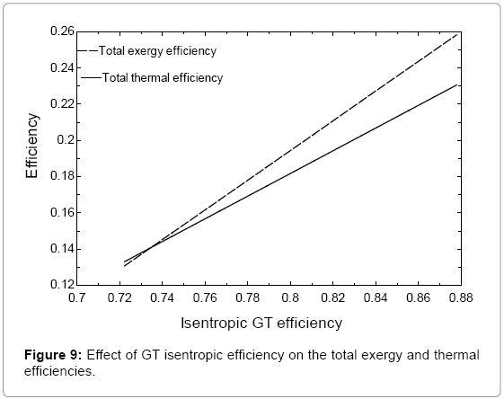 fundamentals-renewable-energy-isentropic-efficiency-efficiencies