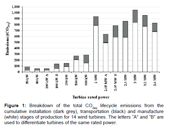 fundamentals-renewable-energy-lifecycle-emissions