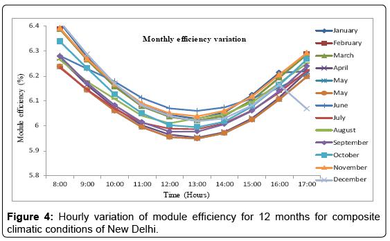 fundamentals-renewable-energy-module-efficiency-12-months