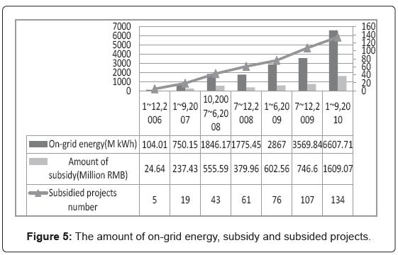 fundamentals-renewable-energy-on-grid-energy