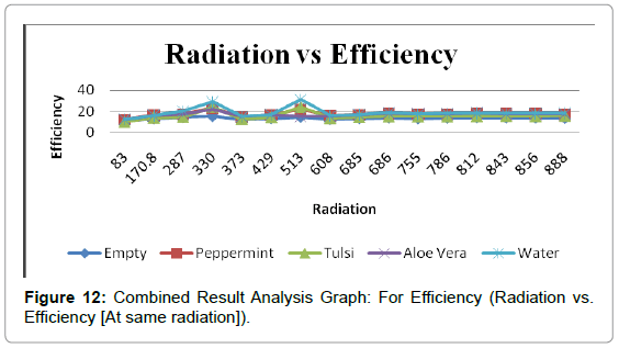 fundamentals-renewable-energy-order-Combined-Result-Analysis-Graph