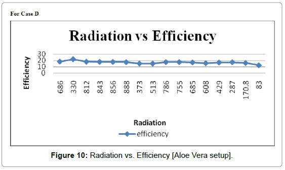 fundamentals-renewable-energy-order-Radiation-Aloe-Vera-setup