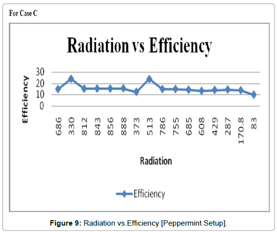 fundamentals-renewable-energy-order-Radiation-Efficiency-Peppermint-setup