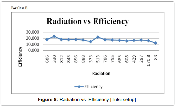 fundamentals-renewable-energy-order-Radiation-Efficiency-Tulsi-setup