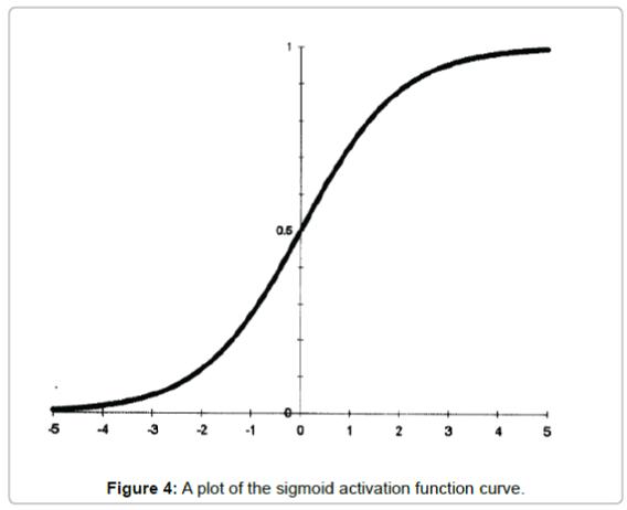 fundamentals-renewable-energy-sigmoid-activation-function-curve