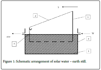 fundamentals-renewable-energy-solar-water-earth