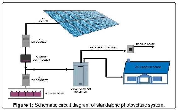 fundamentals-renewable-energy-standalone-photovoltaic-system