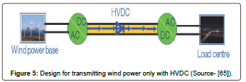 fundamentals-renewable-energy-transmitting-power-HVDC